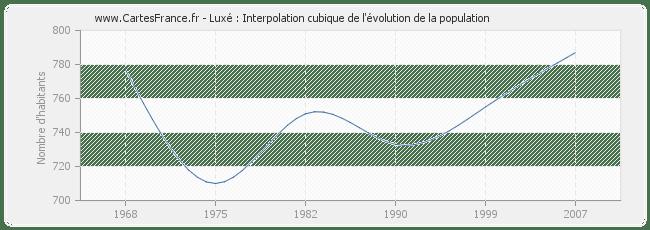 POPULATION LUXE : statistique de Luxé 16230