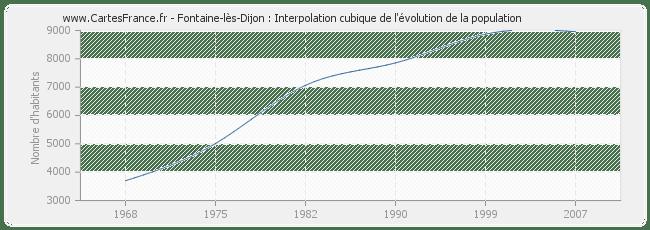 POPULATION FONTAINE-LES-DIJON : statistique de Fontaine