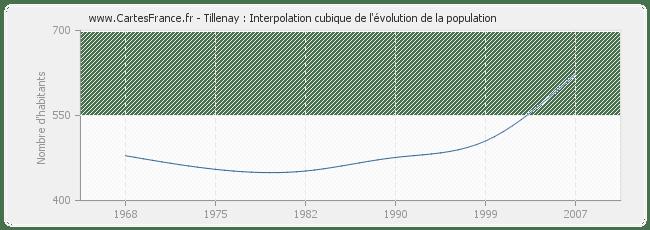 POPULATION TILLENAY : statistique de Tillenay 21130