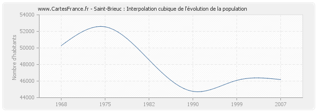 POPULATION SAINT-BRIEUC : statistique de Saint-Brieuc 22000
