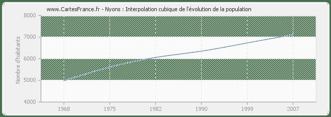 POPULATION NYONS : statistique de Nyons 26110