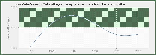 POPULATION CARHAIX-PLOUGUER : statistique de Carhaix
