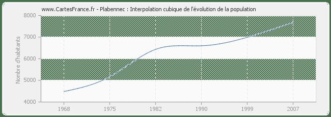 POPULATION PLABENNEC : statistique de Plabennec 29860