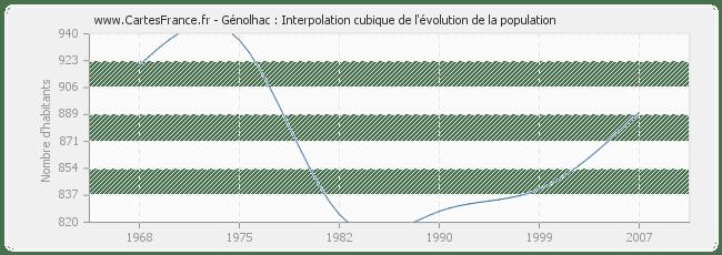POPULATION GENOLHAC : statistique de Génolhac 30450