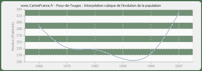 POPULATION POUY-DE-TOUGES : statistique de Pouy-de-Touges
