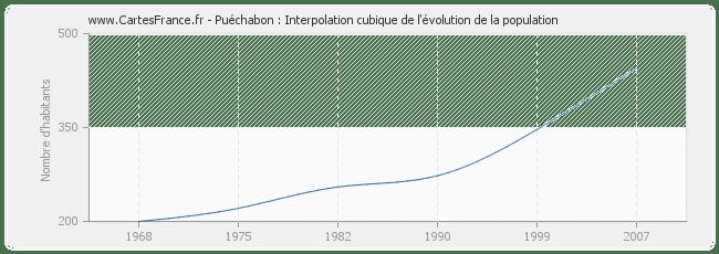 POPULATION PUECHABON : statistique de Puéchabon 34150
