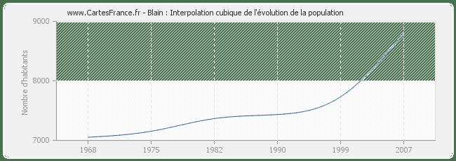 POPULATION BLAIN : statistique de Blain 44130