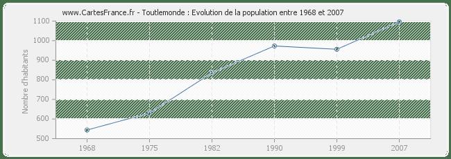POPULATION TOUTLEMONDE : statistique de Toutlemonde 49360