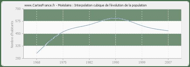 POPULATION MOESLAINS : statistique de Moëslains 52100