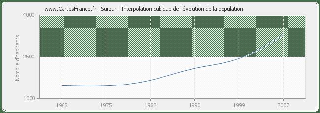 POPULATION SURZUR : statistique de Surzur 56450