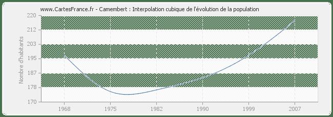 POPULATION CAMEMBERT : statistique de Camembert 61120