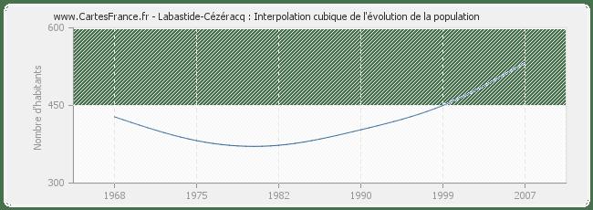 POPULATION LABASTIDE-CEZERACQ : statistique de Labastide