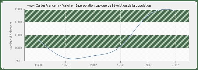 POPULATION VALLOIRE : statistique de Valloire 73450
