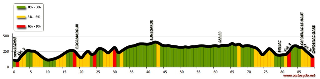 Profil topographique: La traversée des Causses du Quercy, de Lacave à Capdenac