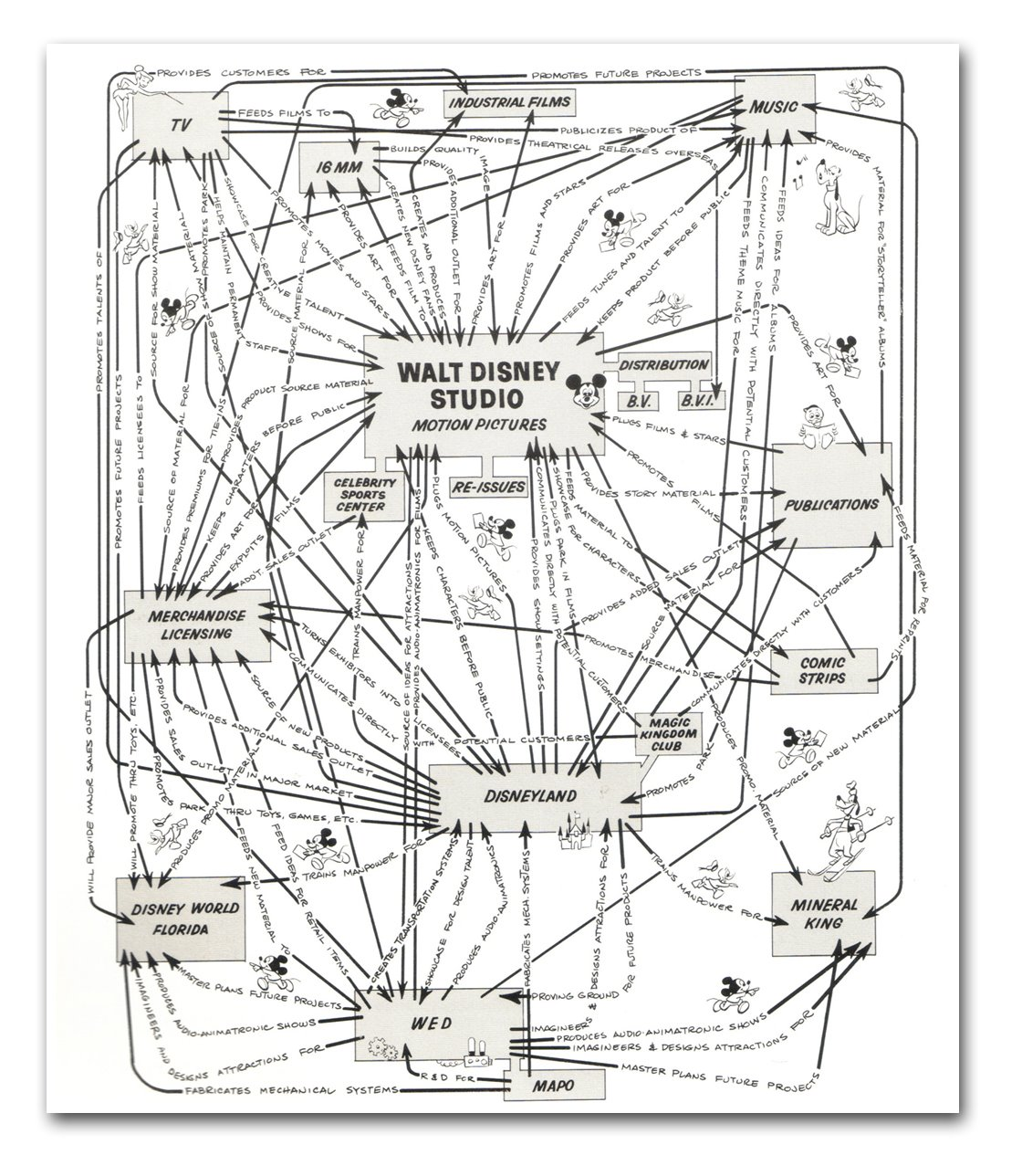 Walt Disney Productions Organizational Synergy Diagram