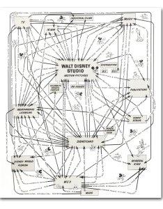 Howard also walt disney productions organizational synergy diagram rh cartoonbrew