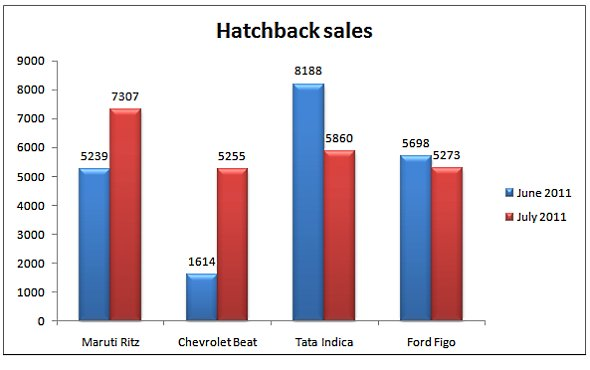 hatchback small car sales in india July 2011