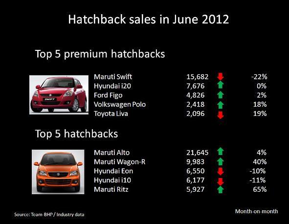 hatchback sales june