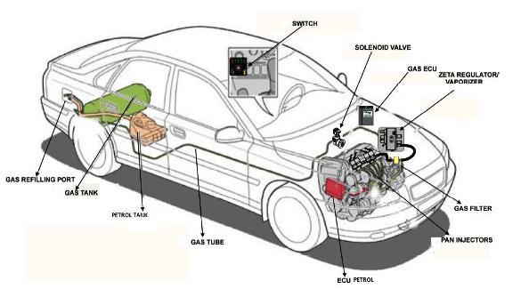 LPG kit installation for cars in India, petrol-LPG