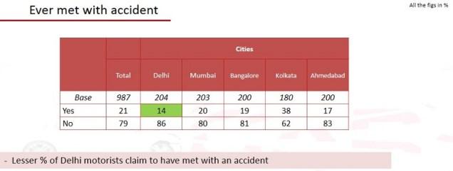 Road safety survey (10)