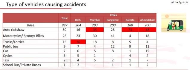 Road safety survey (12)