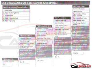 2014 Toyota Corolla Altis Features 1