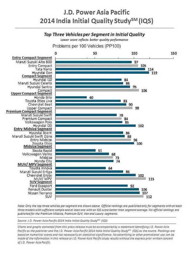 JD Power Initial Quality Survey 2014