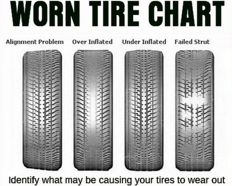 Car Tyres 5 Warning Signs You Must Never Ignore