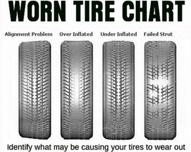 Uneven Tyre Wear