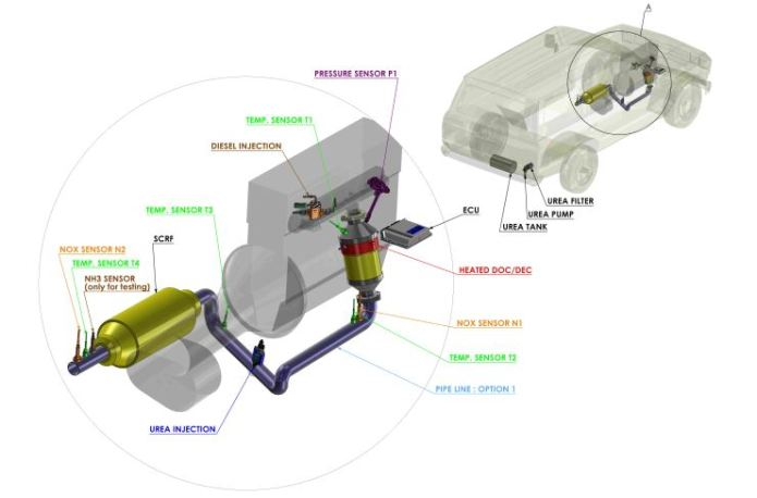 BS6 Emission Control for Diesels