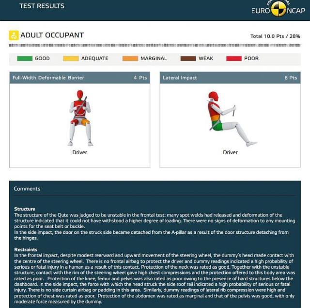 Bajaj Qute Global NCAP