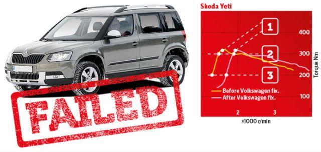 skoda-yeti-dieselgate-failed-1