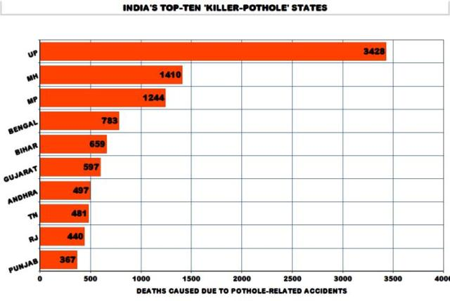 India's Killer-Pothole States