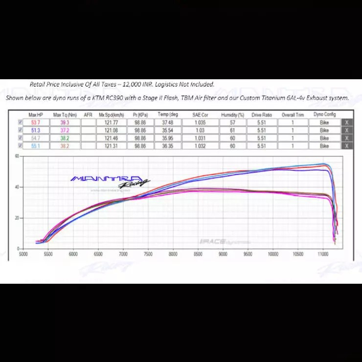 53 BHP from a KTM Duke/RC 390