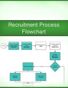 also how to recruit  flowchart  print what matters rh cartridgesave