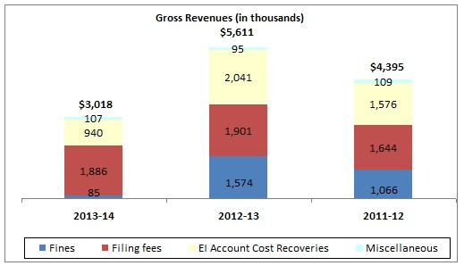 Financial Statement Discussion and Analysis Fiscal year 2013-14