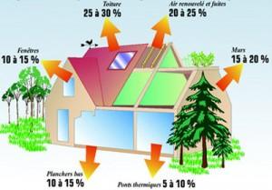 Deperdition energetique d'une maison
