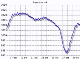Grafico pressione Montese