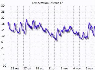 dati meteo Montese ottobre 2013