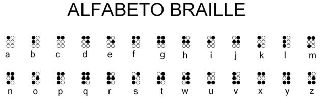 Alfabeto-Braille