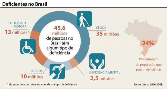 infografico deficientes brasil
