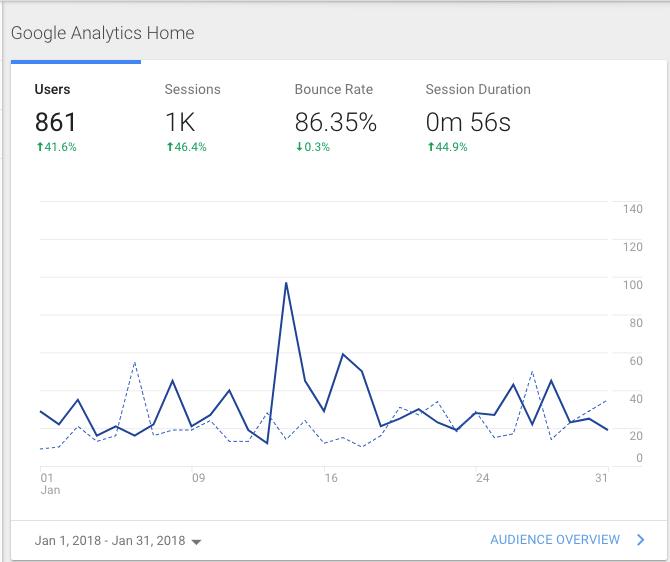 Blog Metrics January