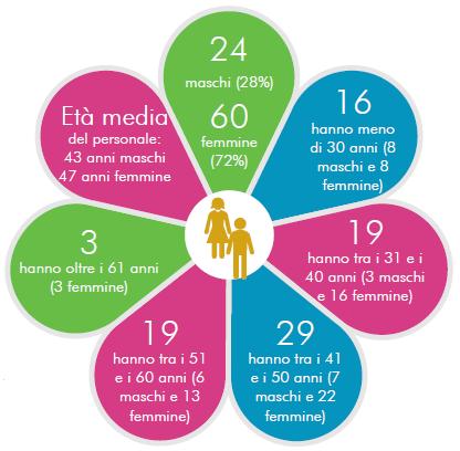 personale - statistiche