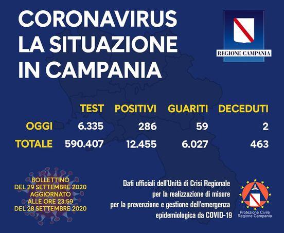Coronavirus il bollettino della Campania del 29 Settembre