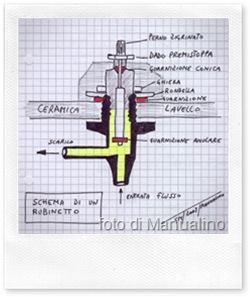 rubinetto-che-perde-piccoli trucchi per i problemi all'impianto idraulico