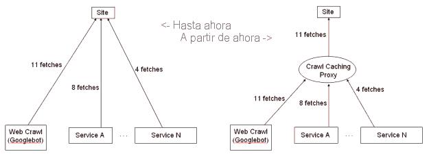 El proxy de Google