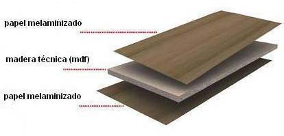 tablero de madera melamina en las casas de madera
