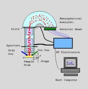 XPS Instrumentation