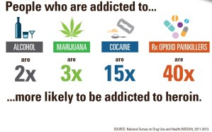 Addicted to heroin are 3x as likely to...