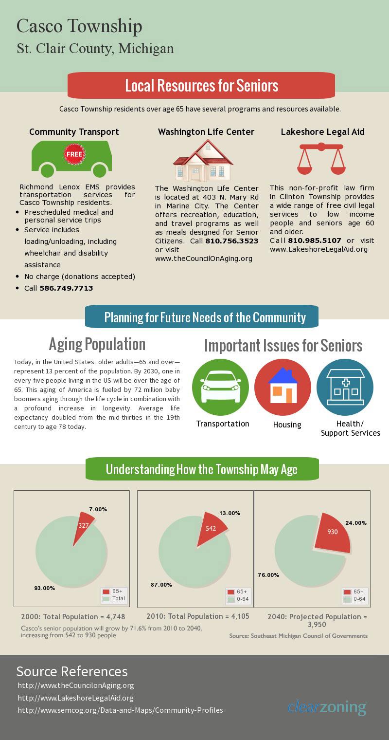 Casco Township Community Profile - Seniors